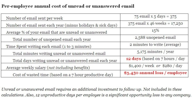 Cost of an email