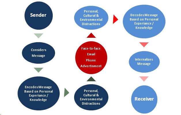 The Seven Characteristics Of Successful Company Cultures