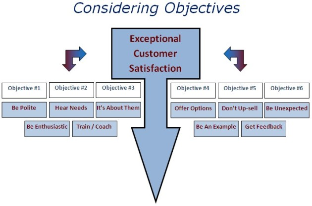 Objective Setting Example: Bruce Mayhew Consulting