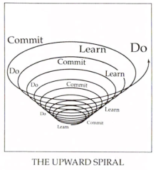 Covey: The Upward Spiral