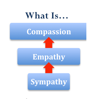 how to change empathy to compassion