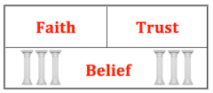 Belief supports Faith & Trust
