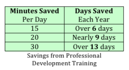 roi-from-professional-development-training